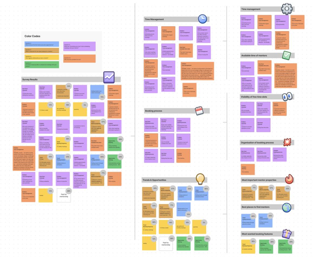 affinity map margot community case study