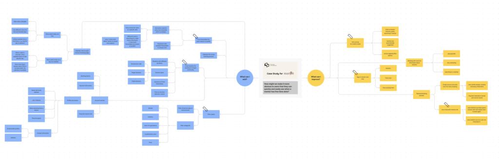 Mind Map Margot Community case study